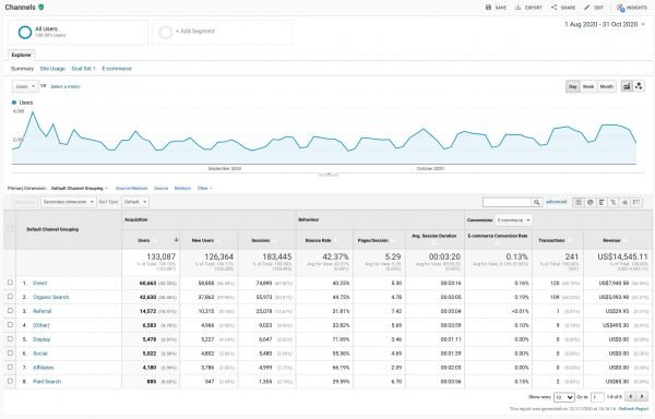 Google Analytics for WooCommerce Channel Performance