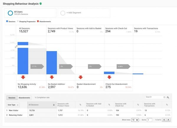 Google Analytics for WooCommerce Checkout
