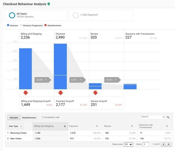 Google Analytics for WooCommerce Checkout Results